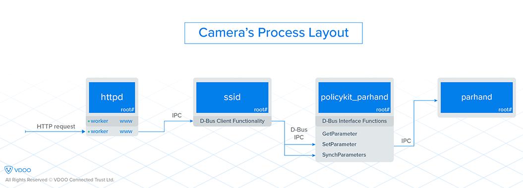 Procesamiento de una cámara de Video