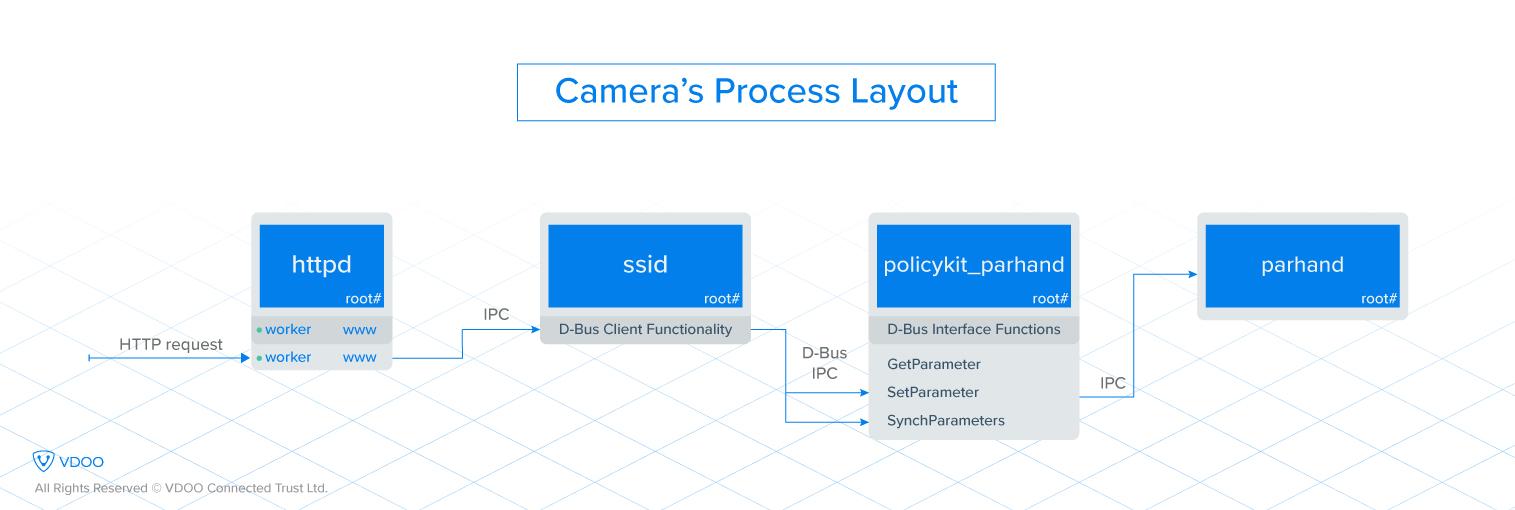 Seven Way Trailer Plug Wiring Diagramgetparams: VDOO Discovers Significant Vulnerabilities in Axis Cameras u2013 VDOOrh:blog.vdoo.com,Design