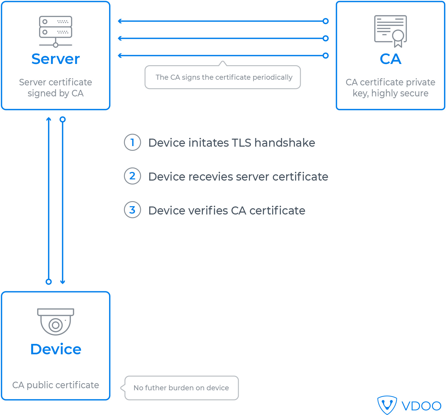 Iot Security Foundations Certificate Authentication In The Internet